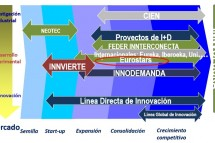 Instrumentos de apoyo a la I+D+i de GlobalFinanzia