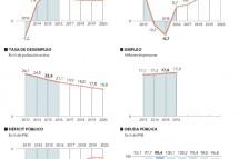 El FMI calcula que España creará más de 600.000 empleos hasta 2016
