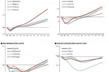 España no recuperará hasta 2017 la riqueza perdida en la crisis