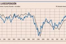Los pedidos del sector servicios crecen a un nivel récord en 15 años