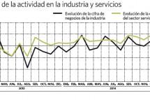 Aumenta la actividad en los servicios y la industria, que apuntalan la mejoría