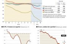 La economia española acelera las ganancias de competitividad