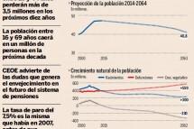 La fuerte caída de la población activa amenaza las pensiones a medio plazo