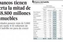 Los bancos tienen cubierta la mitad de sus 88.800 millones en inmuebles