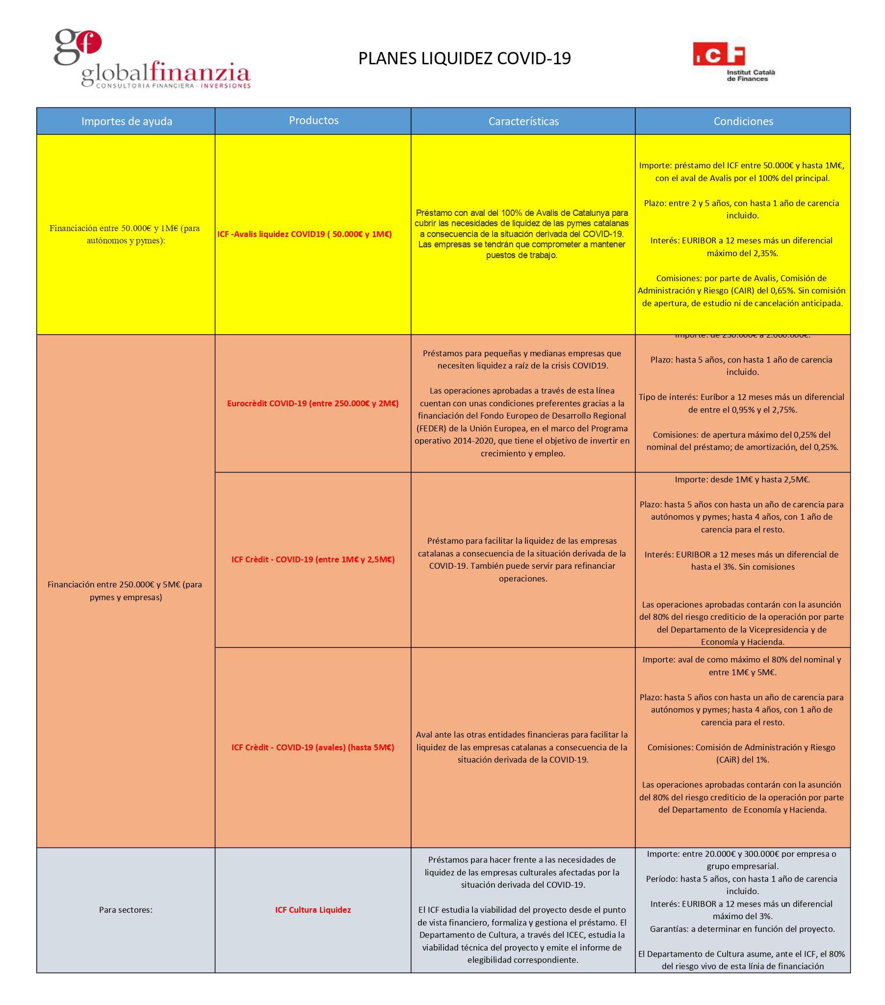planes-icf-covid-19-globalfinanzia